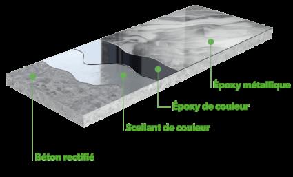 plancher époxy métallique